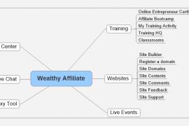 如何学习Wealthy affiliate及赚取佣金
