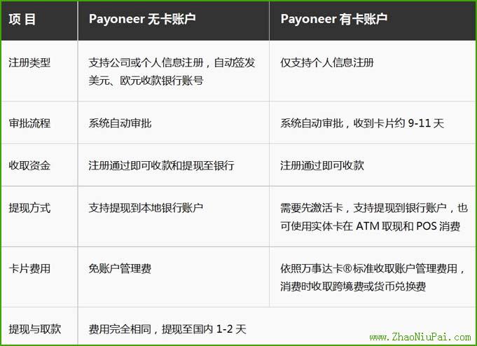 payoneer有卡与无卡区别