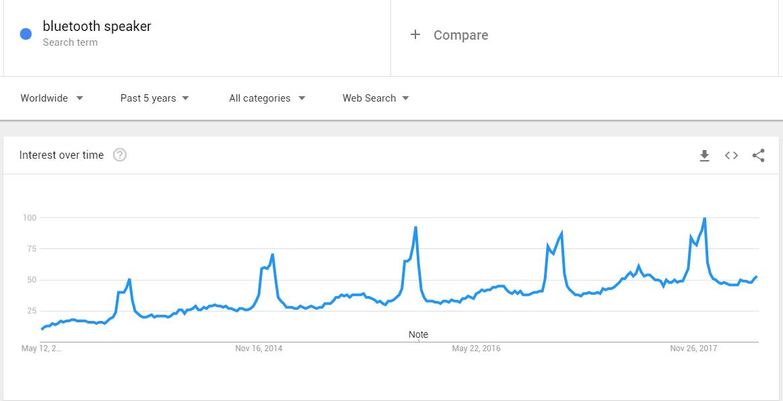 google-trends-speaker