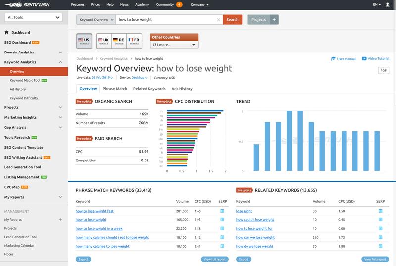 semrush seo 综合分析工具
