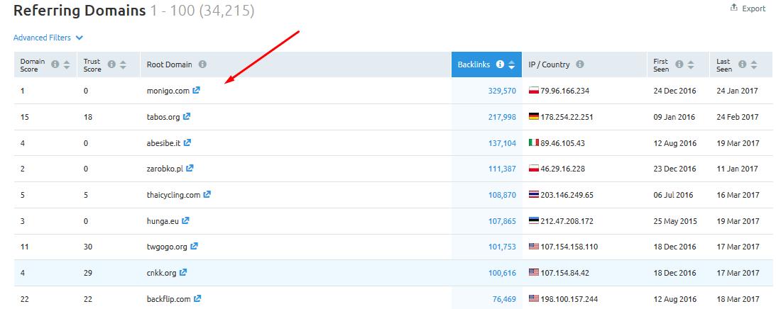 semrush 竞争对手关联域名
