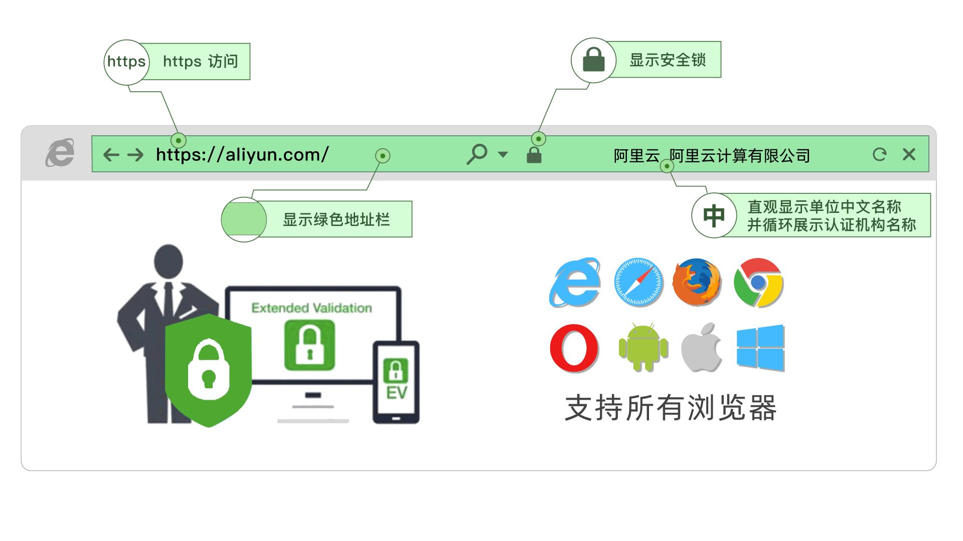免费SSL证书工作原理